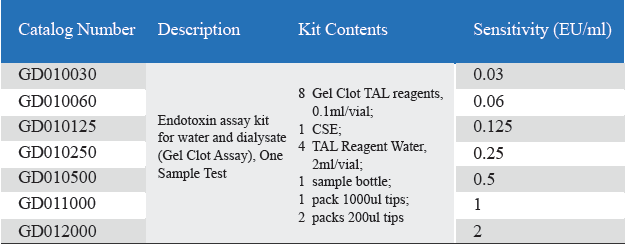 Endotoxin Assay Kit for Water and Dialysate (Gel Clot Assay)